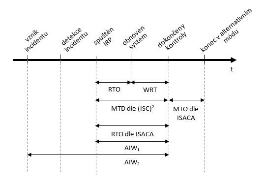 Není nedostupnost jako nedostupnost, aneb jaký je vztah mezi RTO, WRT, MTD, AIW a MTO