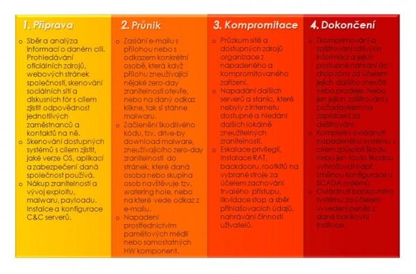 APT-phases