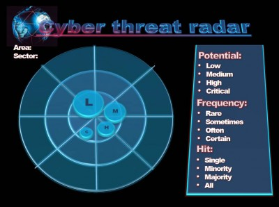 Cyber Threat Radar