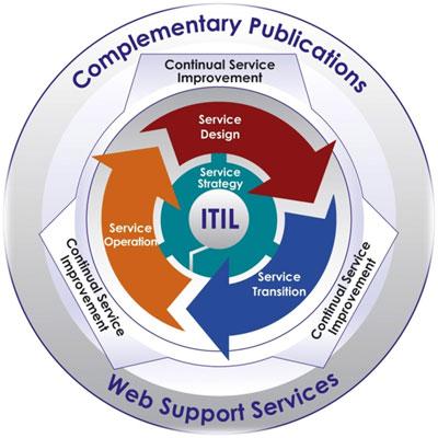 ITIL tajemství zbavený