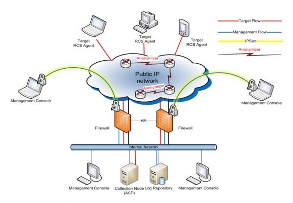RCS-scheme