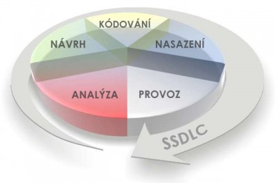 SSDLC secure software development life cycle