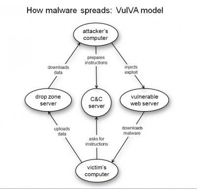 Jak se kradou citlivé informace: VulVA model