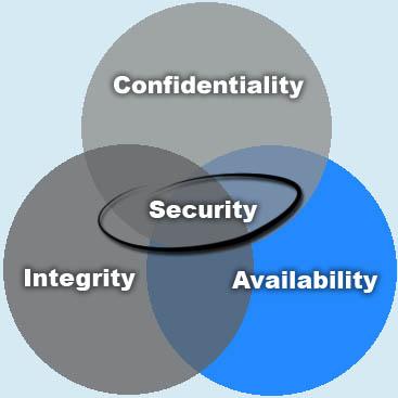 CIA: Dostupnost