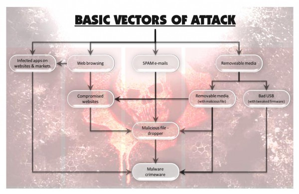 basic-vectors-of-attack