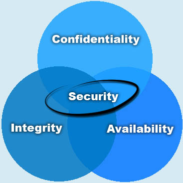 CIA - Confidentiality - Integrity - Availability