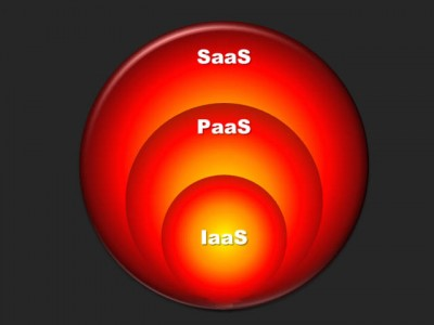 Cloud computing - IaaS PaaS SaaS