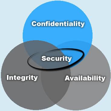 CIA: Důvěrnost