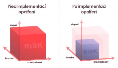 Snižuje bezpečnostní opatření hrozbu, zranitelnost nebo dopad?