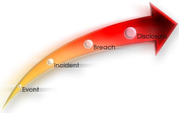 event-incident-breach-disclosure
