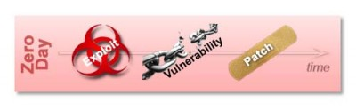 exploit-vulnerability-patch