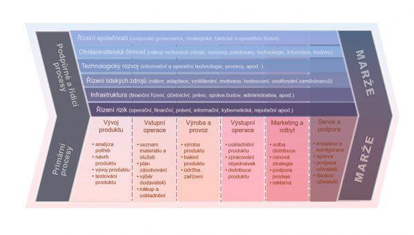Strategický management: analýza hodnototvorného řetězce