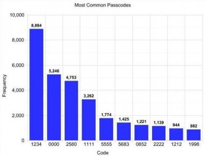 iPhone most common passcodes