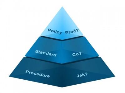 Bezpečnostní politika a související dokumenty
