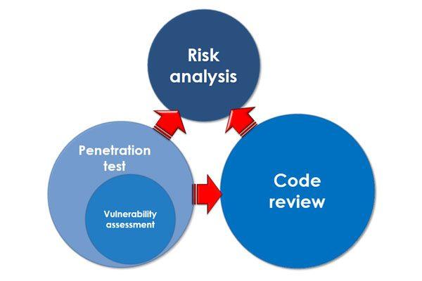 Audit, prověrka konfigurace, skenování zranitelností, penetrační test a analýza rizik