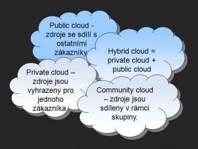 Private public hybrid community cloud