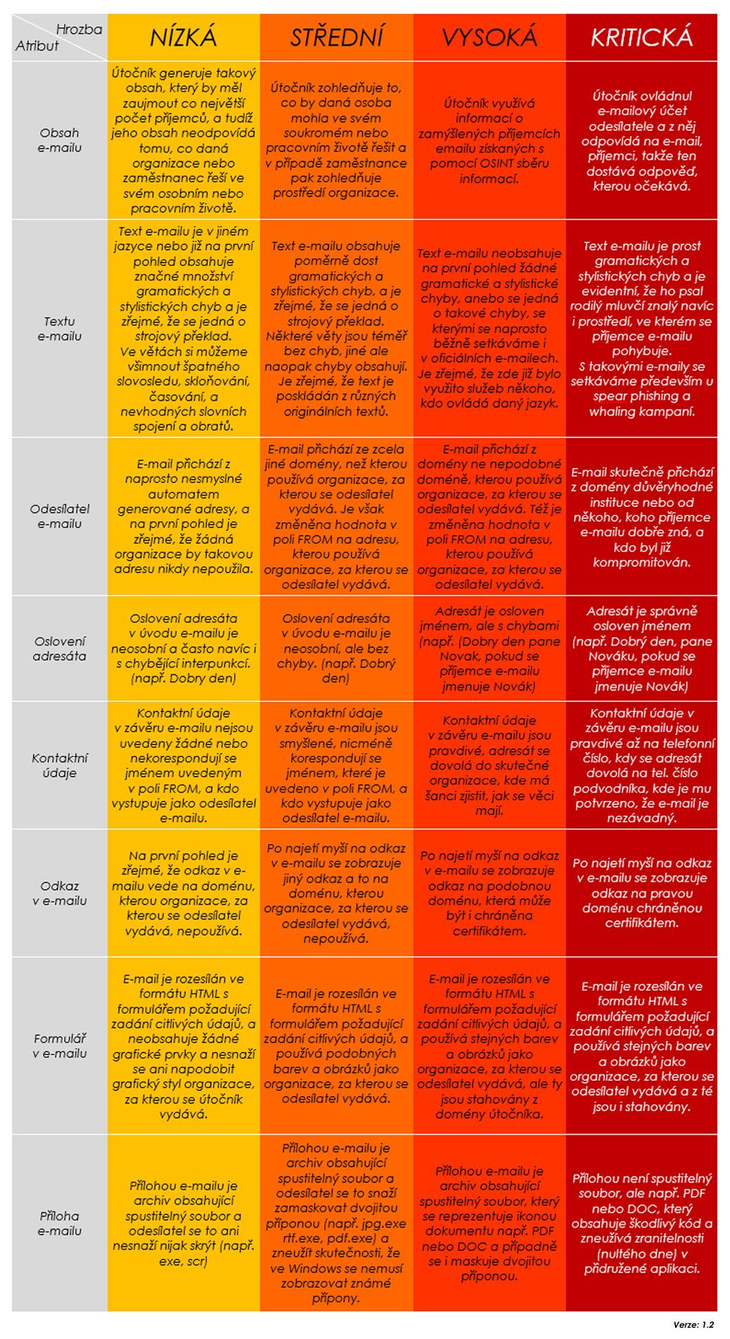 severity-of phishing-campaign-methodology