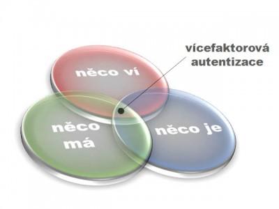 Vícefaktorová autentizace