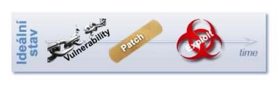 vulnerability-patch-exploit