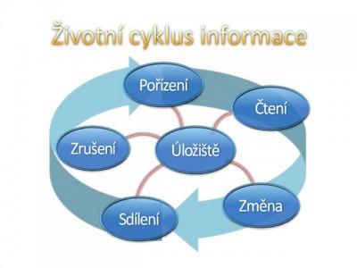 Informační bezpečnost: životní cyklus informace